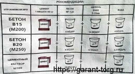 Как смешивать цемент