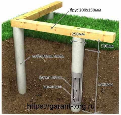 Фундамент для бани под сруб